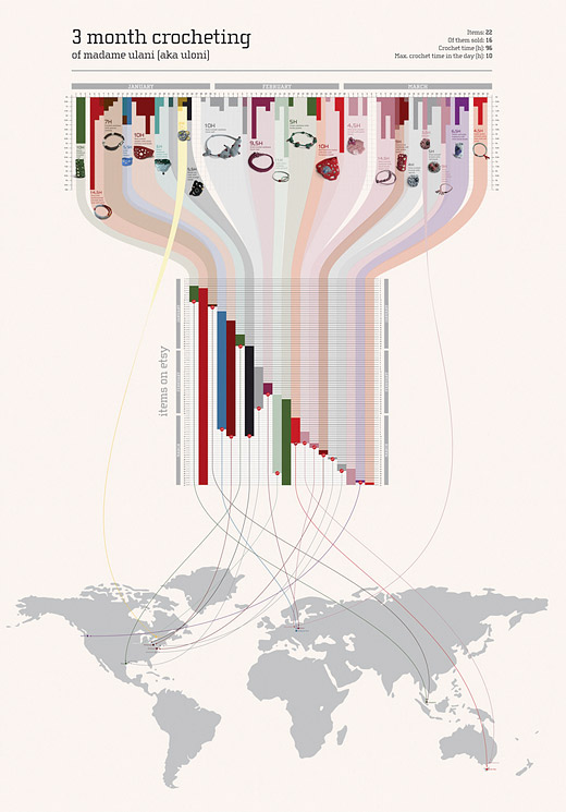 "Infografik ""3 month crocheting"""
