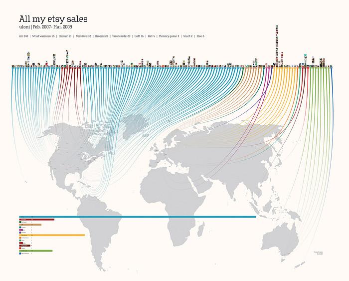 """Infografik """"All my etsy sales"""""""