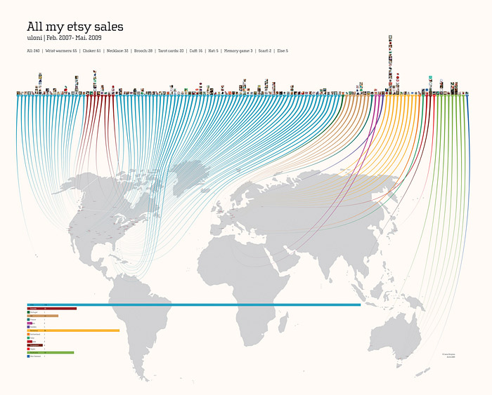 "Infografik ""All my etsy sales"""
