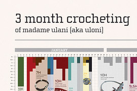 Infografik 3 Month Crocheting