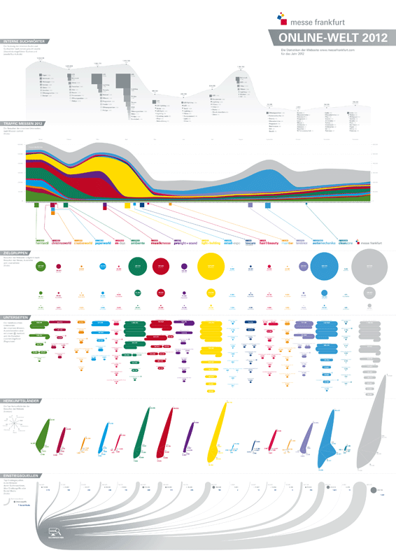 Statistiken der Frankfurter Messe Webseite 2012