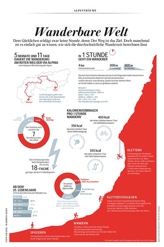Alpen in Zahlen