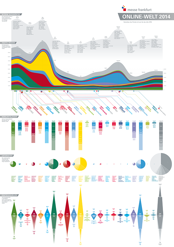 Statistiken der Frankfurter Messe Webseite 2014