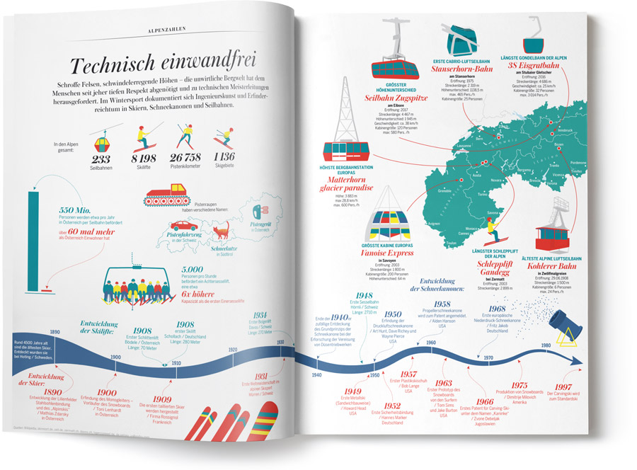 ALPS Magazin Infografik - Technik der Alpen