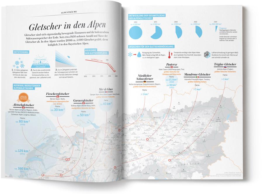 ALPS Magazin Infografik - Gletscher der Alpen