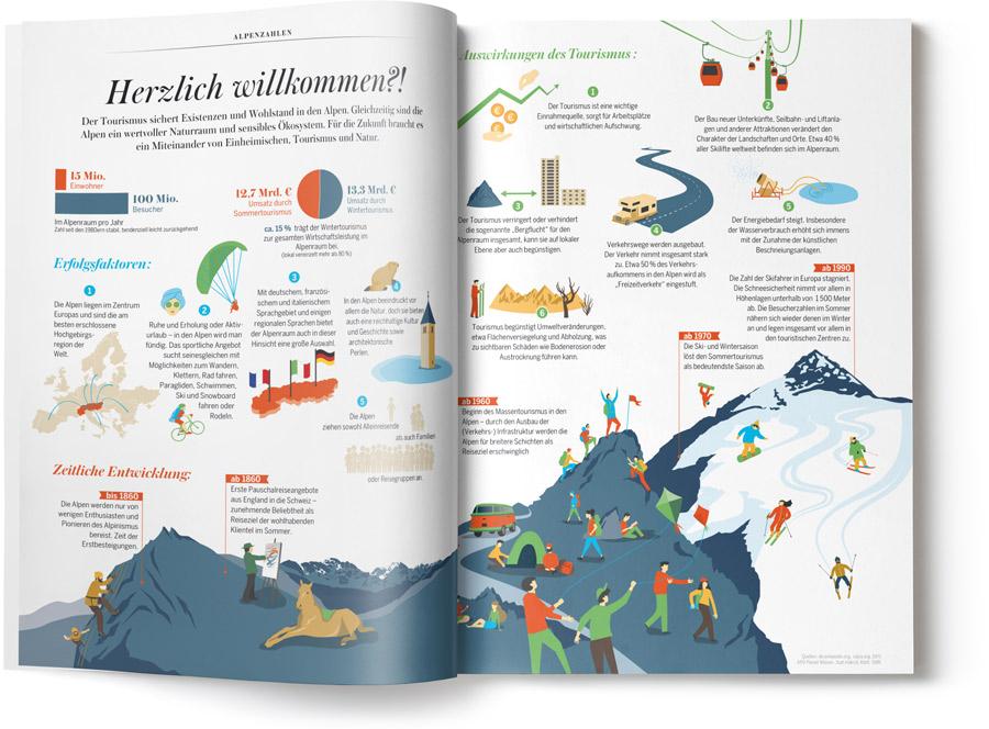 ALPS Magazin Infografik Tourismus